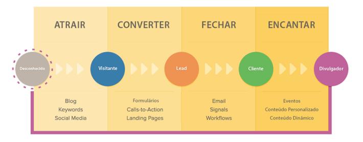 metodologia-inbound-marketing
