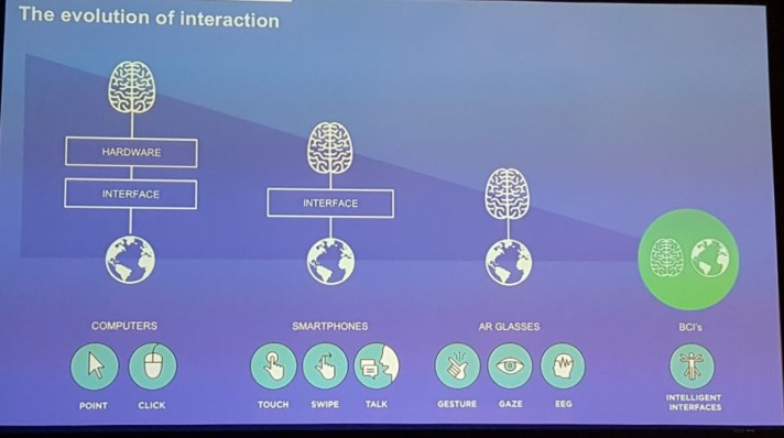 evolution of interaction
