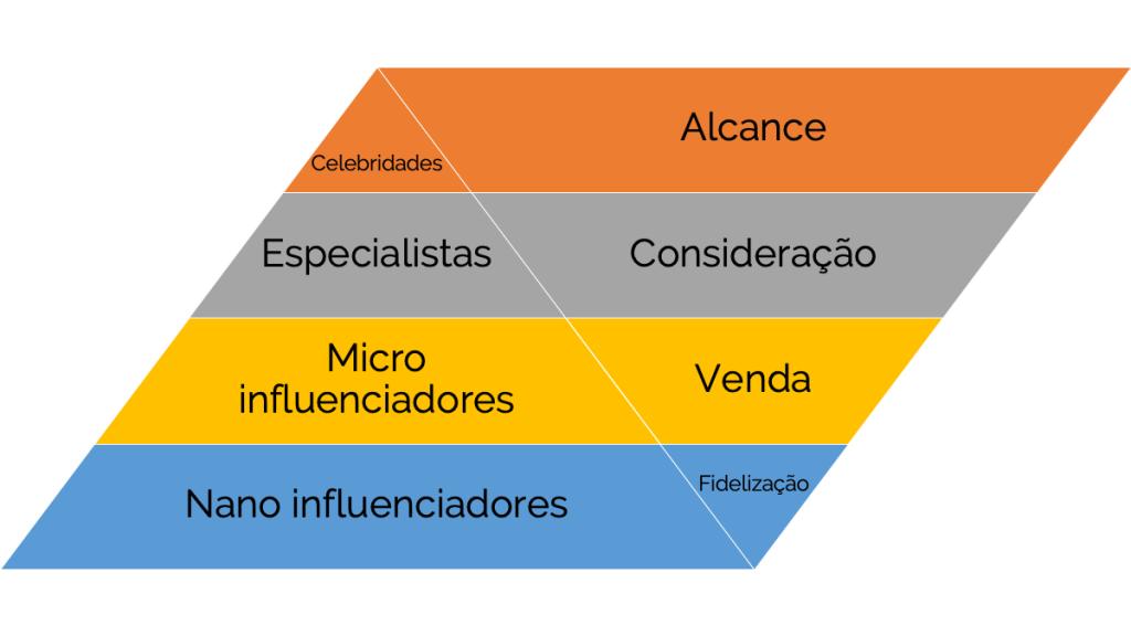 Pirâmide da Influência mostrando a relação entre o Funil de Conversão (Alcance, Consideração, Venda e Fidelização) com os diversos tipos de influenciadores (Celebridades, Especialistas, Micro Influenciadores e Nano Influenciadores)